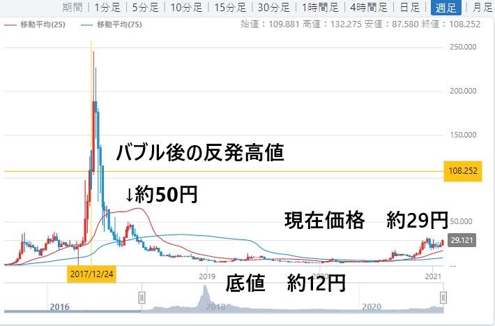 仮想 通貨 ネム チャート
